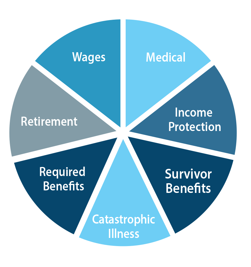 Most requested Employer Benefits